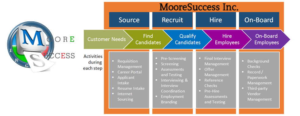 recruitment process mooresuccess